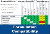 Formulation Compatibility