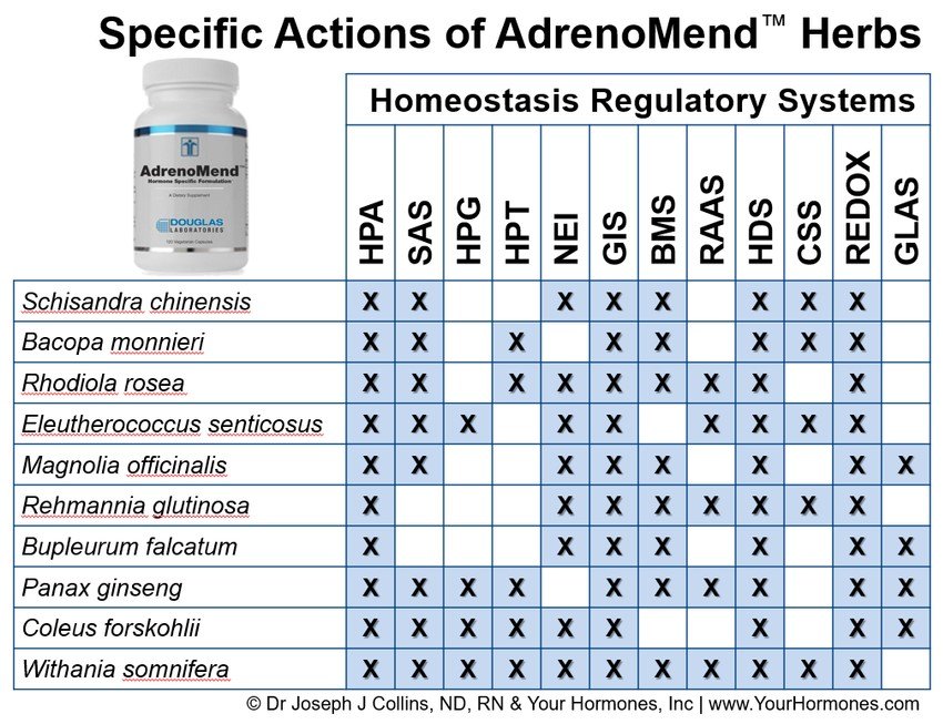 Specific Actions of AdrenoMend™ Herbs