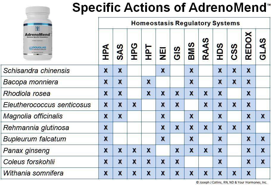 Specific Actions of the adaptogen herbs in AdrenoMend™ overcome adrenal fatigue and balance homeostasis regulatory systems.