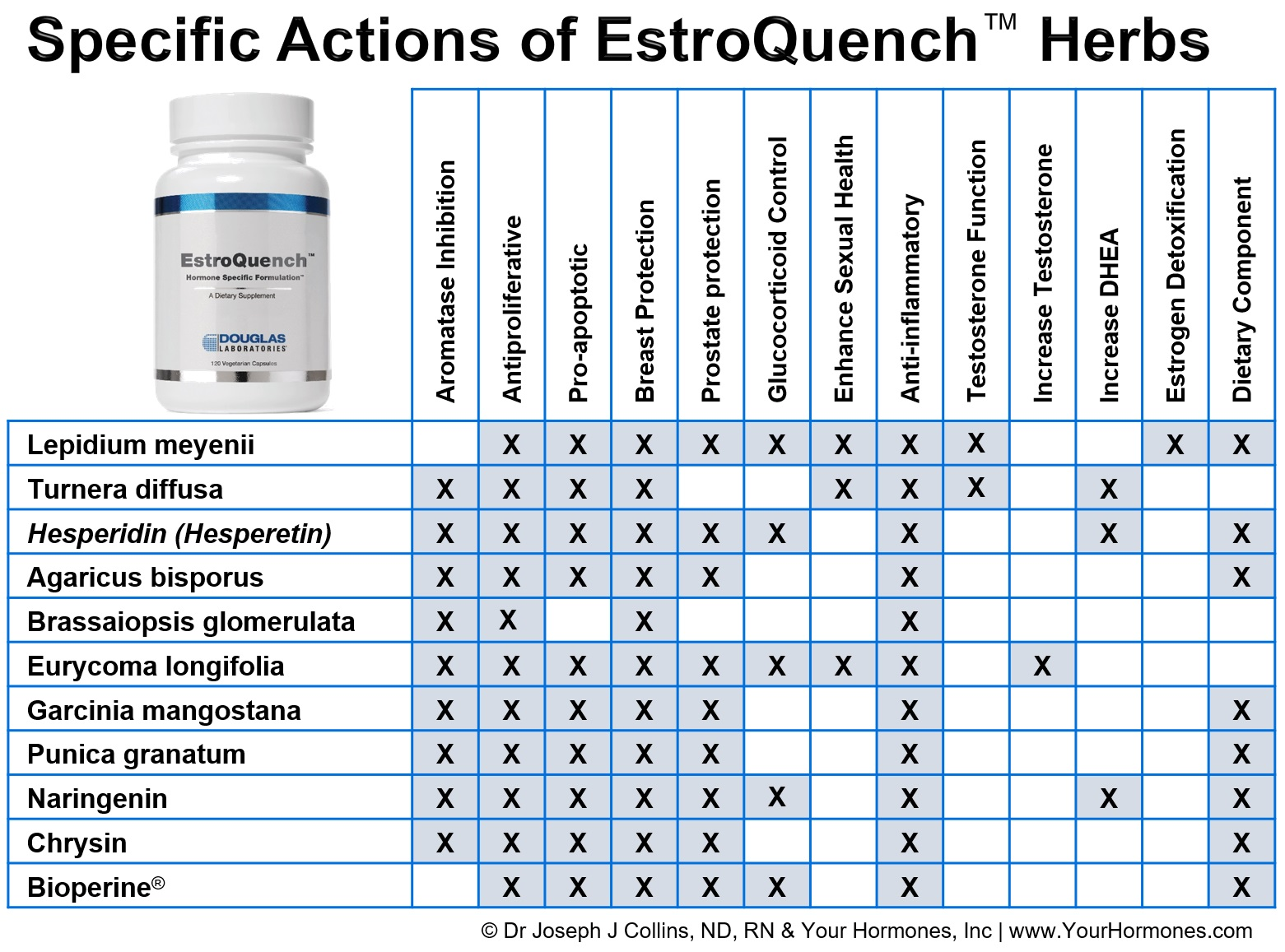 Specific Actions of Herbs in EstroQuench™