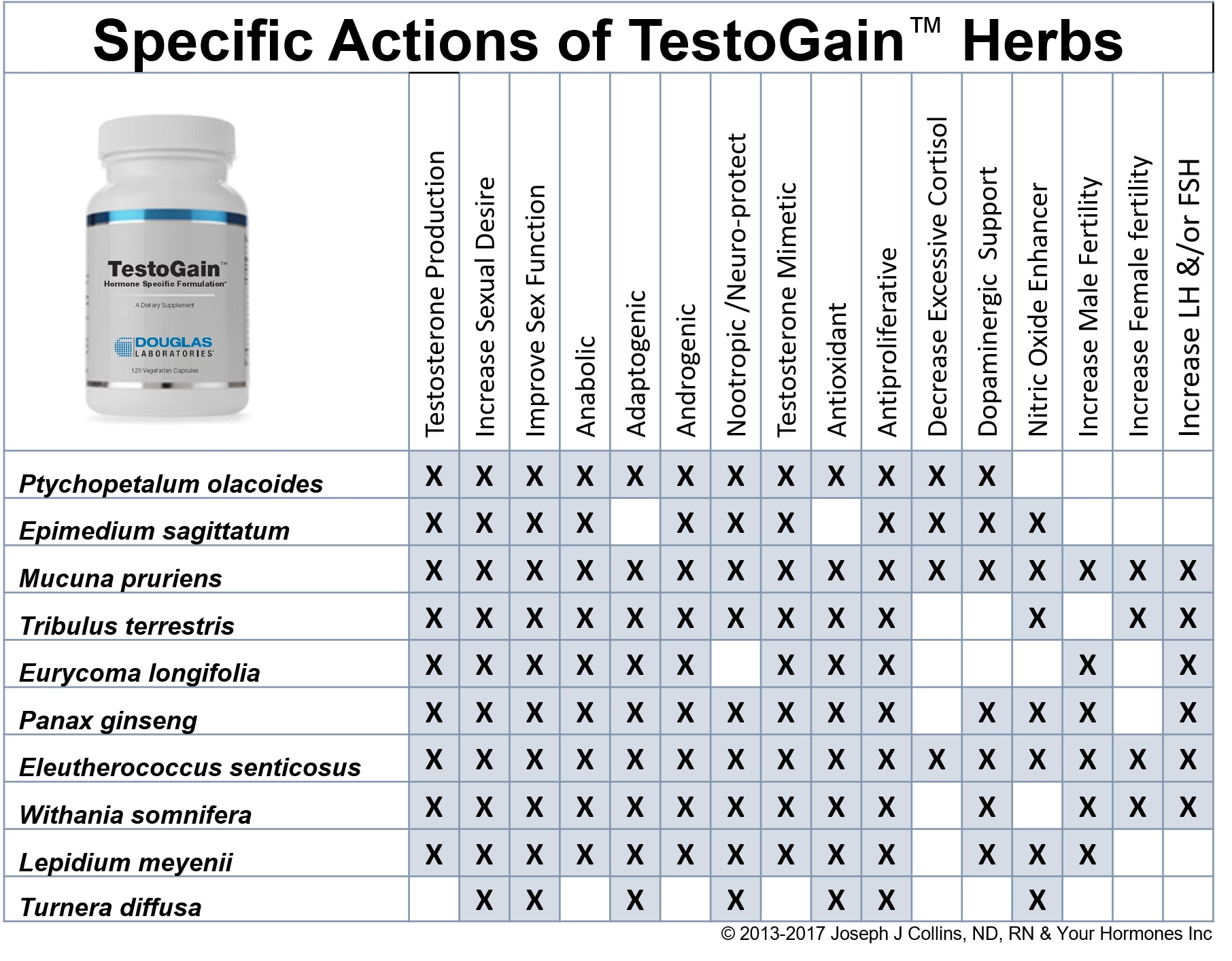 Specific Actions of Herbs in TestoGain™